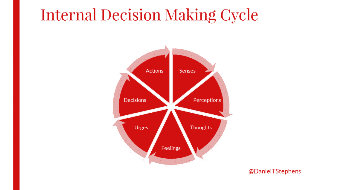 decision making cycle